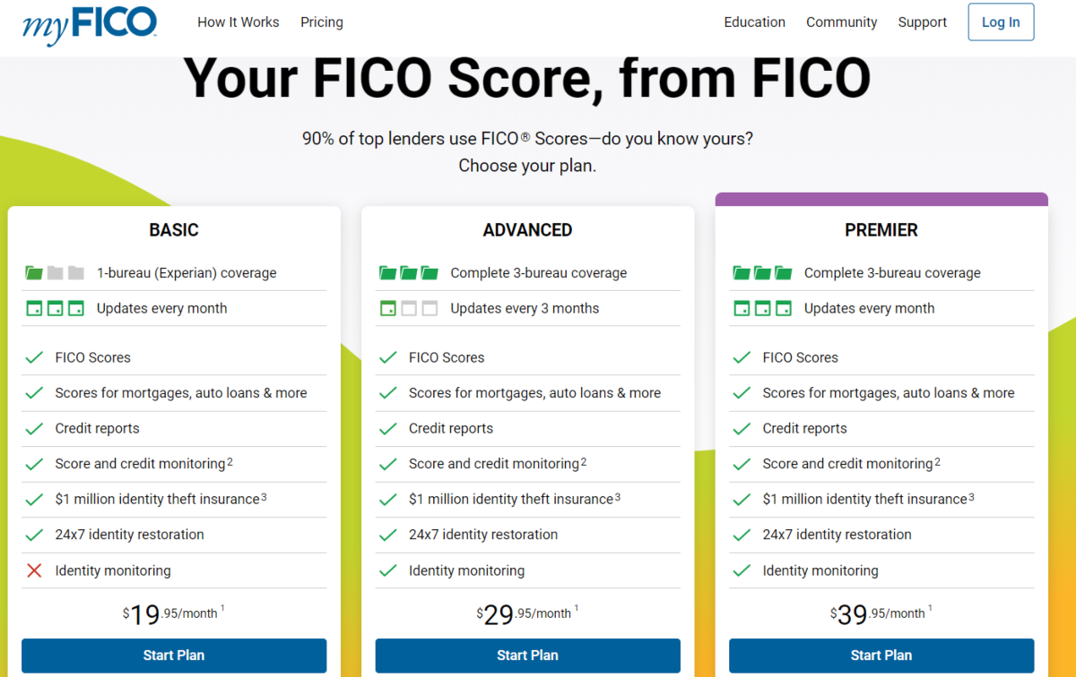 Images shows a screen capture of the MyFico.com showing the plans available to buy credit reports from all three credit bureaus.